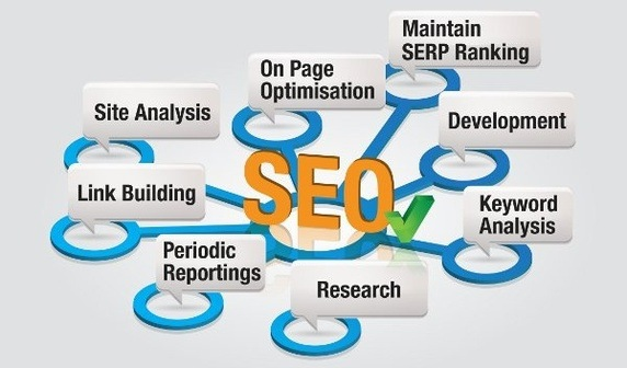 Hire SEO Service USA